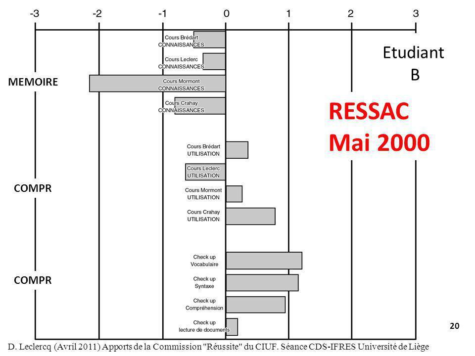 20 RESSAC Mai 2000 COMPR MEMOIRE Etudiant B