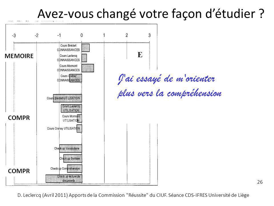 26 Avez-vous changé votre façon détudier ? J'ai essayé de m'orienter plus vers la compréhension COMPR MEMOIRE D. Leclercq (Avril 2011) Apports de la C