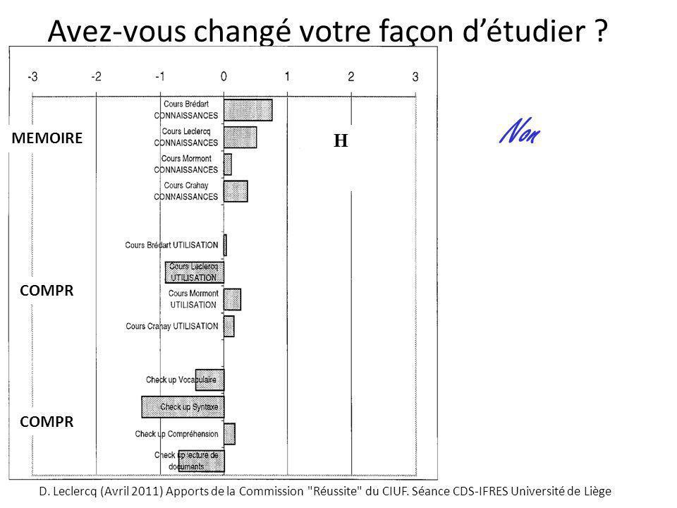 27 Avez-vous changé votre façon détudier ? Non H COMPR MEMOIRE D. Leclercq (Avril 2011) Apports de la Commission