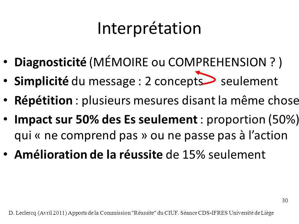 30 Interprétation Diagnosticité (MÉMOIRE ou COMPREHENSION .