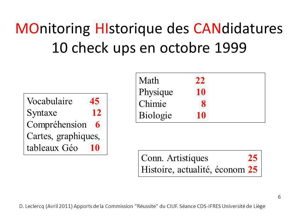 6 MOnitoring HIstorique des CANdidatures 10 check ups en octobre 1999 Vocabulaire 45 Syntaxe 12 Compréhension 6 Cartes, graphiques, tableaux Géo 10 Ma
