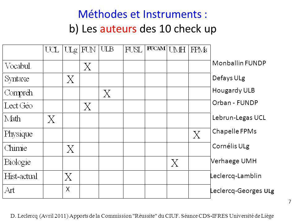 7 Méthodes et Instruments : b) Les auteurs des 10 check up Monballin FUNDP Defays ULg Hougardy ULB Orban - FUNDP Lebrun-Legas UCL Chapelle FPMs Cornél