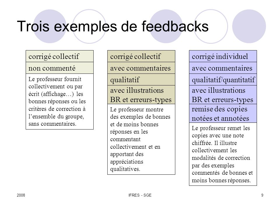 2008IFRES - SGE9 Trois exemples de feedbacks corrigé collectif corrigé individuel non commenté Le professeur fournit collectivement ou par écrit (affichage…) les bonnes réponses ou les critères de correction à lensemble du groupe, sans commentaires.