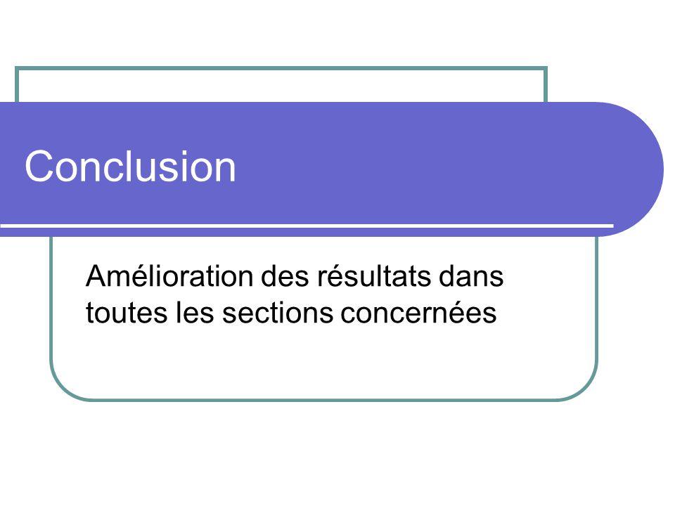 Conclusion Amélioration des résultats dans toutes les sections concernées