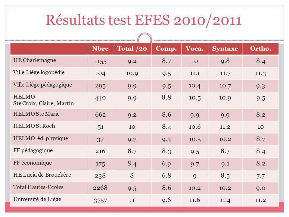 Résultats test EFES 2010/2011 NbreTotal /20Comp.Voca.SyntaxeOrtho. HE Charlemagne 11559.28.7109.88.4 Ville Liège logopédie 10410.99.511.111.711.3 Vill