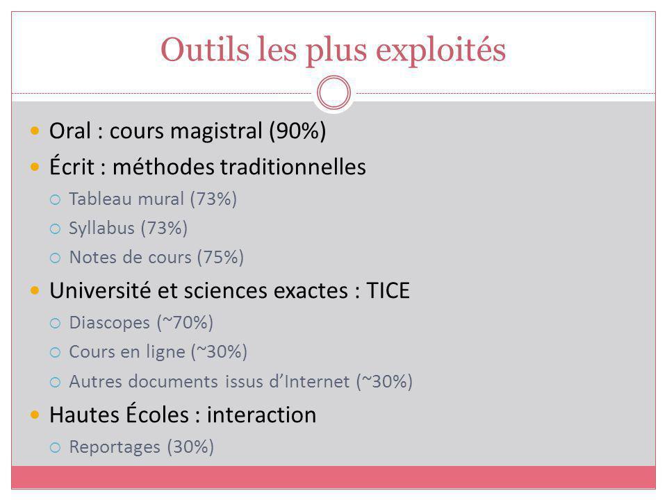 Oral : cours magistral (90%) Écrit : méthodes traditionnelles Tableau mural (73%) Syllabus (73%) Notes de cours (75%) Université et sciences exactes :
