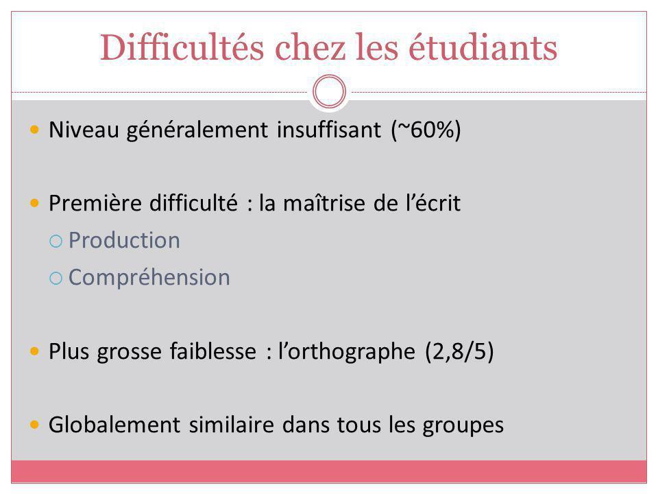 Niveau généralement insuffisant (~60%) Première difficulté : la maîtrise de lécrit Production Compréhension Plus grosse faiblesse : lorthographe (2,8/5) Globalement similaire dans tous les groupes Difficultés chez les étudiants