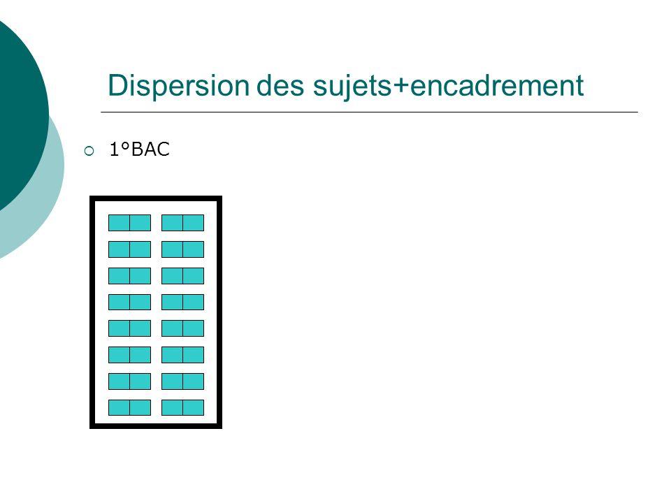 Dispersion des sujets+encadrement 1°BAC
