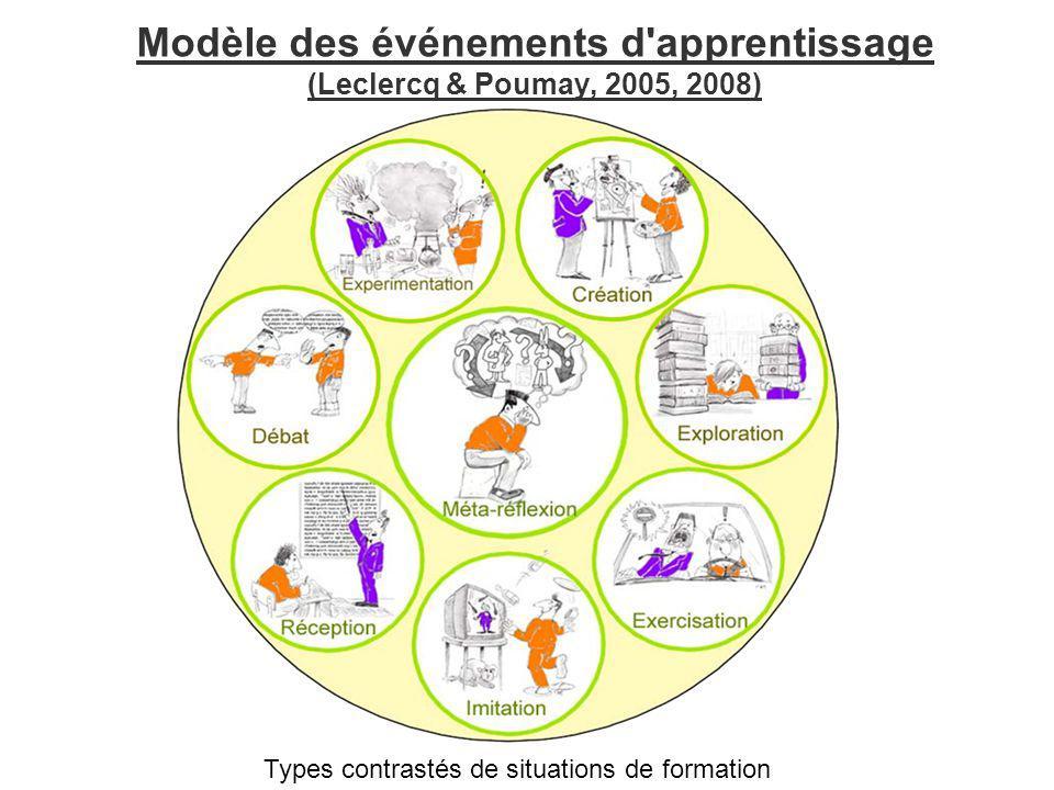 Modèle des événements d'apprentissage (Leclercq & Poumay, 2005, 2008) Types contrastés de situations de formation