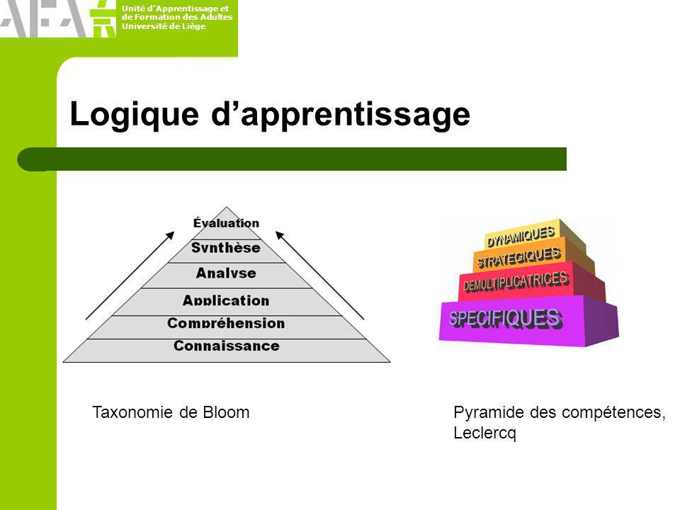 Unité dApprentissage et de Formation des Adultes Université de Liège Logique dapprentissage Taxonomie de BloomPyramide des compétences, Leclercq