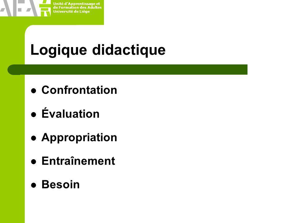 Unité dApprentissage et de Formation des Adultes Université de Liège Logique didactique Confrontation Évaluation Appropriation Entraînement Besoin