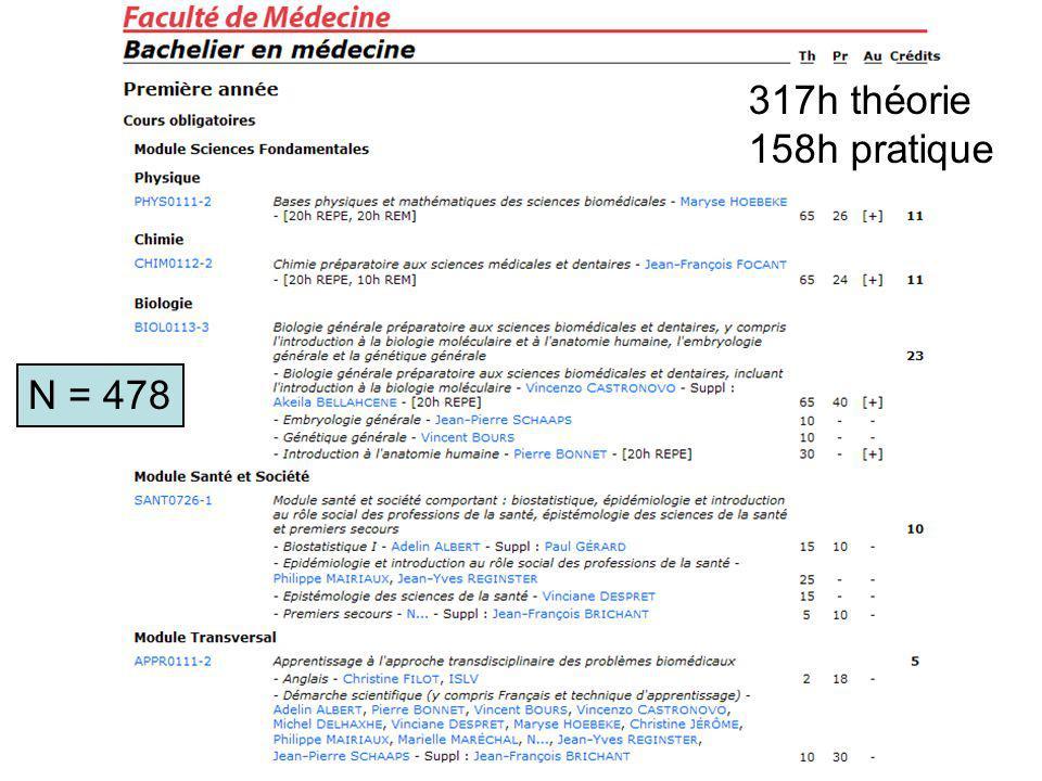 317h théorie 158h pratique N = 478
