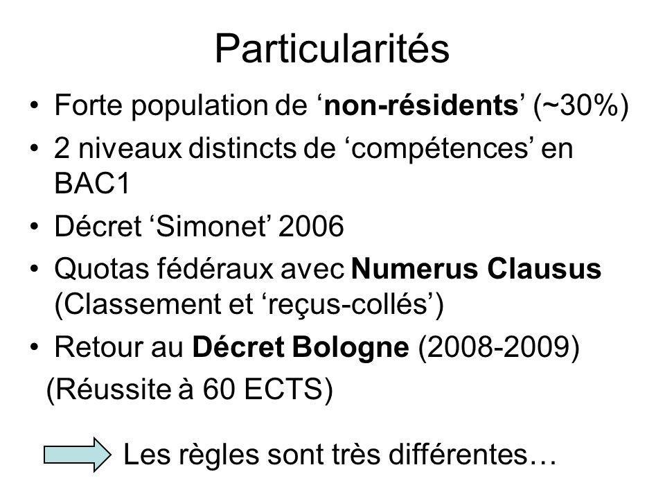 Forte population de non-résidents (~30%) 2 niveaux distincts de compétences en BAC1 Décret Simonet 2006 Quotas fédéraux avec Numerus Clausus (Classementet reçus-collés) Retour au Décret Bologne (2008-2009) (Réussite à 60 ECTS) Particularités Les règles sont très différentes…