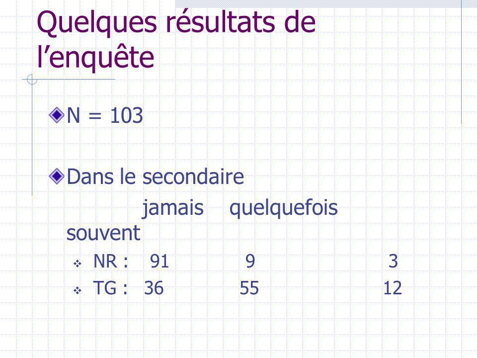 Quelques résultats de lenquête N = 103 Dans le secondaire jamais quelquefois souvent NR : 91 9 3 TG : 365512