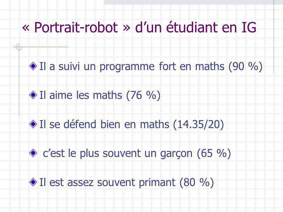 « Portrait-robot » dun étudiant en IG Il a suivi un programme fort en maths (90 %) Il aime les maths (76 %) Il se défend bien en maths (14.35/20) cest le plus souvent un garçon (65 %) Il est assez souvent primant (80 %)