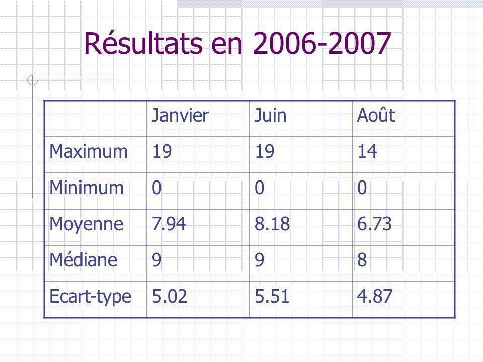 Résultats en 2006-2007 JanvierJuinAoût Maximum19 14 Minimum000 Moyenne7.948.186.73 Médiane998 Ecart-type5.025.514.87