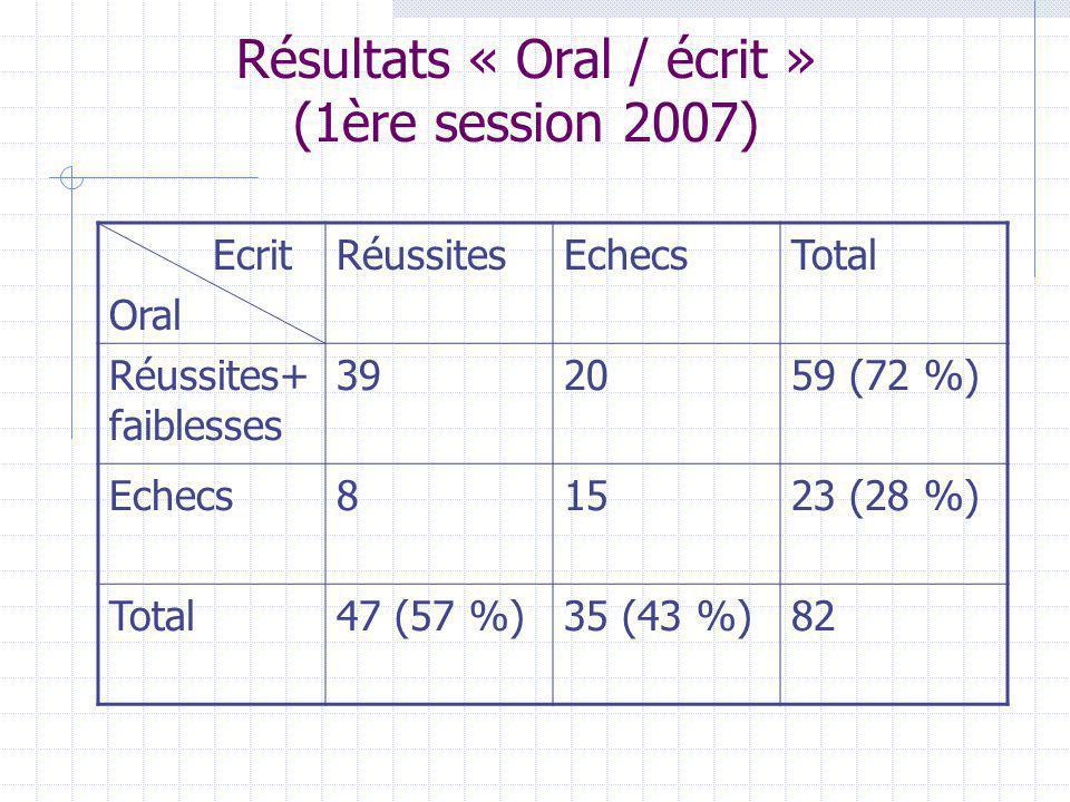 Résultats « Oral / écrit » (1ère session 2007) Ecrit Oral RéussitesEchecsTotal Réussites+ faiblesses 392059 (72 %) Echecs81523 (28 %) Total47 (57 %)35 (43 %)82
