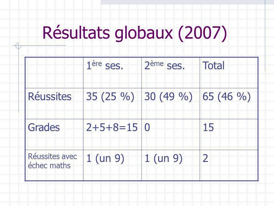 Résultats globaux (2007) 1 ère ses.2 ème ses.Total Réussites35 (25 %)30 (49 %)65 (46 %) Grades2+5+8=15015 Réussites avec échec maths 1 (un 9) 2