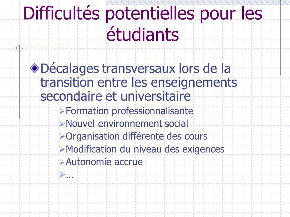 Difficultés potentielles pour les étudiants Décalages transversaux lors de la transition entre les enseignements secondaire et universitaire Formation professionnalisante Nouvel environnement social Organisation différente des cours Modification du niveau des exigences Autonomie accrue …