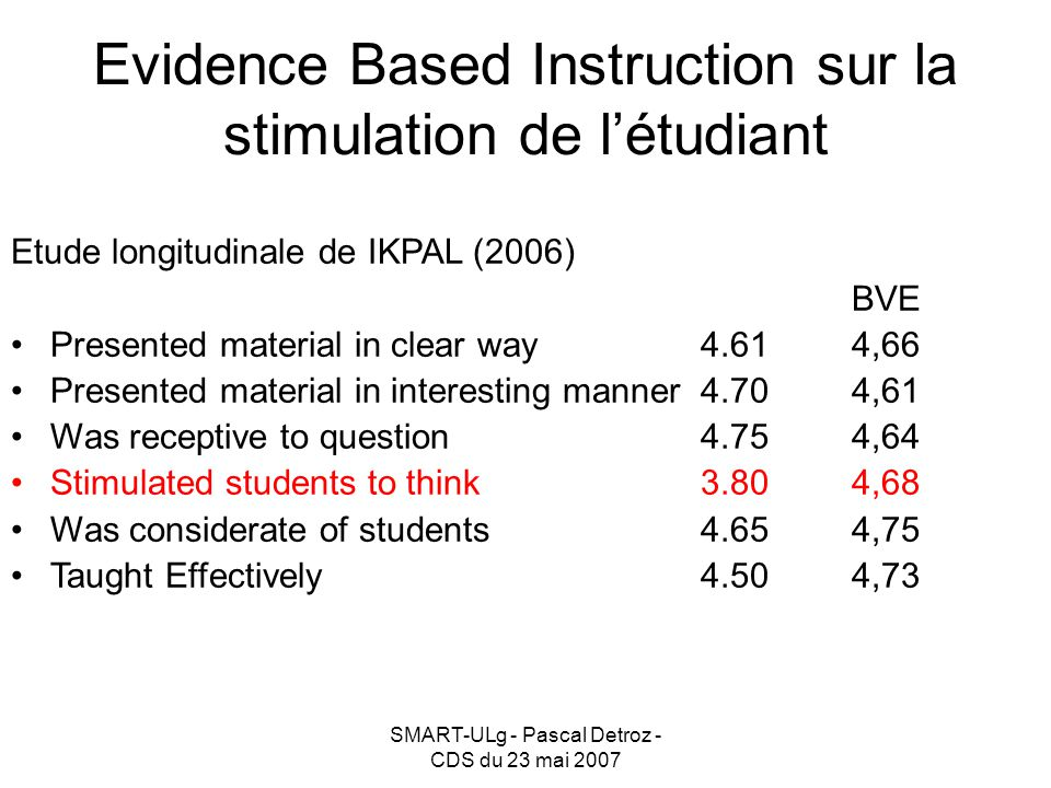 SMART-ULg - Pascal Detroz - CDS du 23 mai 2007 Evidence Based Instruction sur la stimulation de létudiant Etude longitudinale de IKPAL (2006) BVE Pres