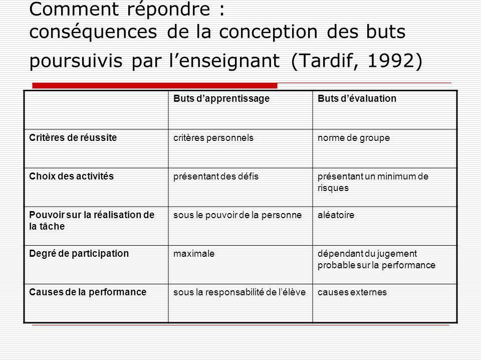 Comment répondre : conséquences de la conception des buts poursuivis par lenseignant (Tardif, 1992) Buts dapprentissageButs dévaluation Critères de ré