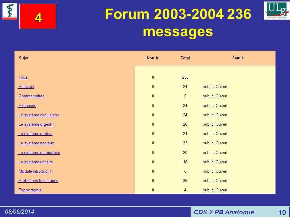 CDS 2 PB Anatomie 08/06/2014 10 Forum 2003-2004 236 messages SujetNon luTotalStatut Tous0236 Principal024public, Ouvert Commentaires00public, Ouvert E