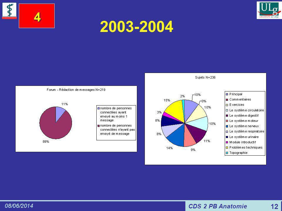 CDS 2 PB Anatomie 08/06/2014 12 2003-2004 4