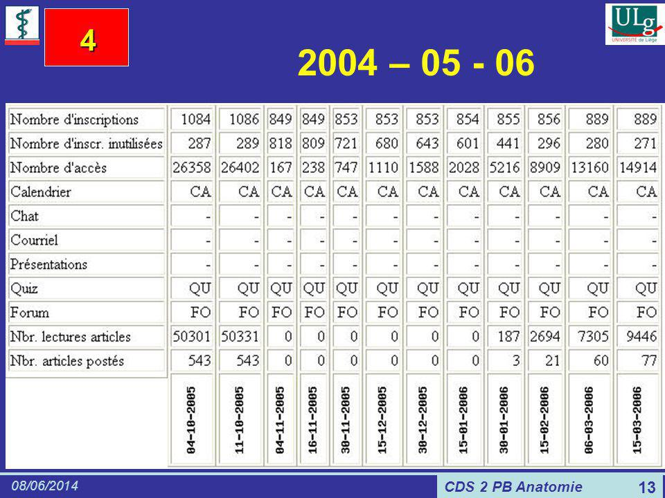 CDS 2 PB Anatomie 08/06/2014 13 2004 – 05 - 06 4