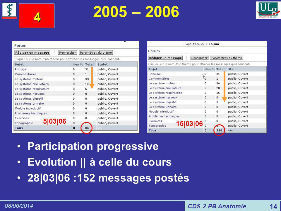 CDS 2 PB Anatomie 08/06/2014 14 2005 – 2006 Participation progressive Evolution || à celle du cours 28|03|06 :152 messages postés 5|03|06 15|03|06 4