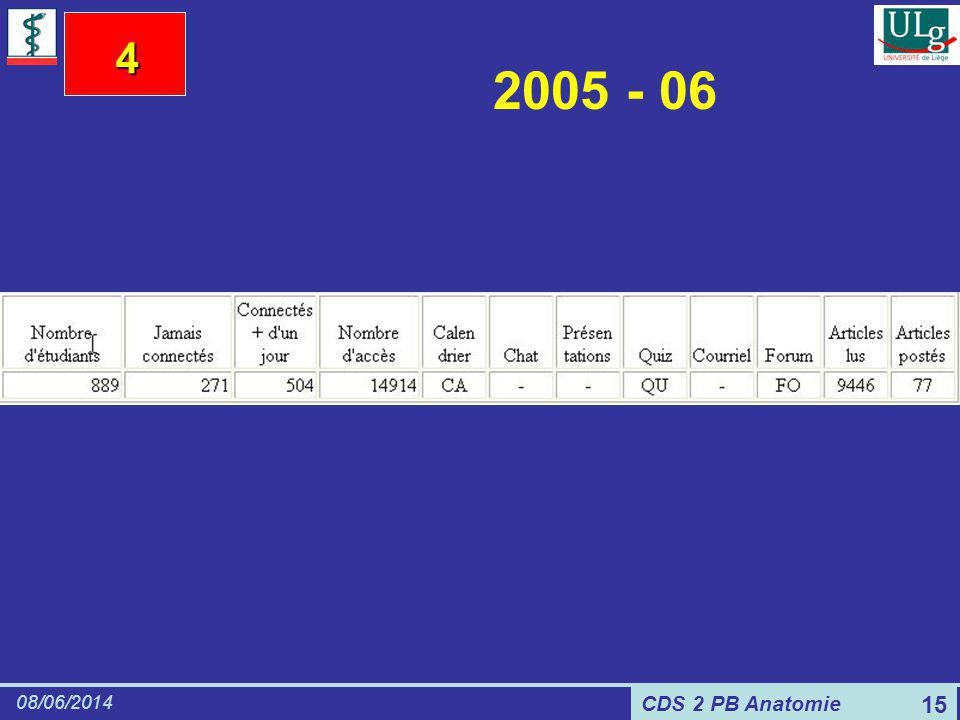 CDS 2 PB Anatomie 08/06/2014 15 2005 - 06 4