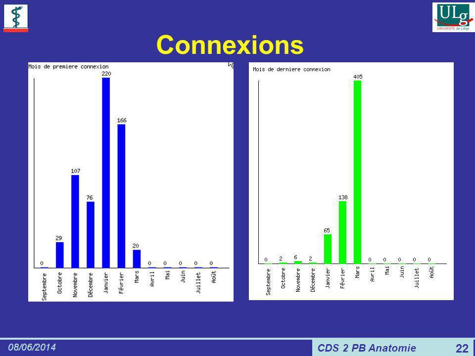 CDS 2 PB Anatomie 08/06/2014 22 Connexions