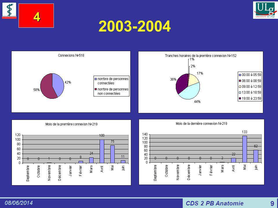 CDS 2 PB Anatomie 08/06/2014 9 2003-2004 4