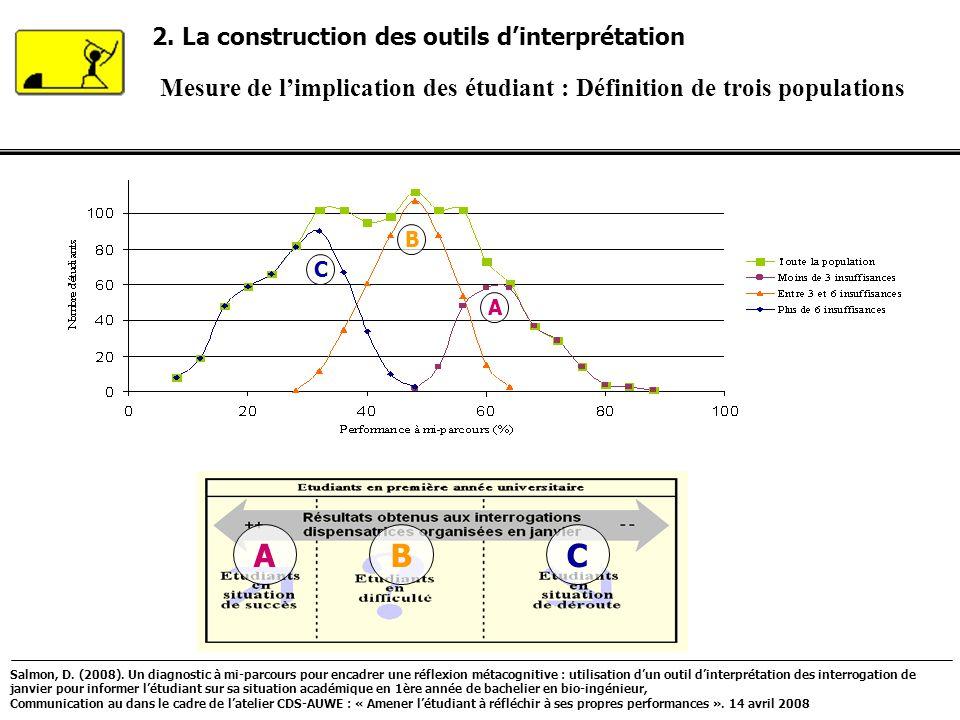 2. La construction des outils dinterprétation Mesure de limplication des étudiant : Définition de trois populations ABC A B C Salmon, D. (2008). Un di