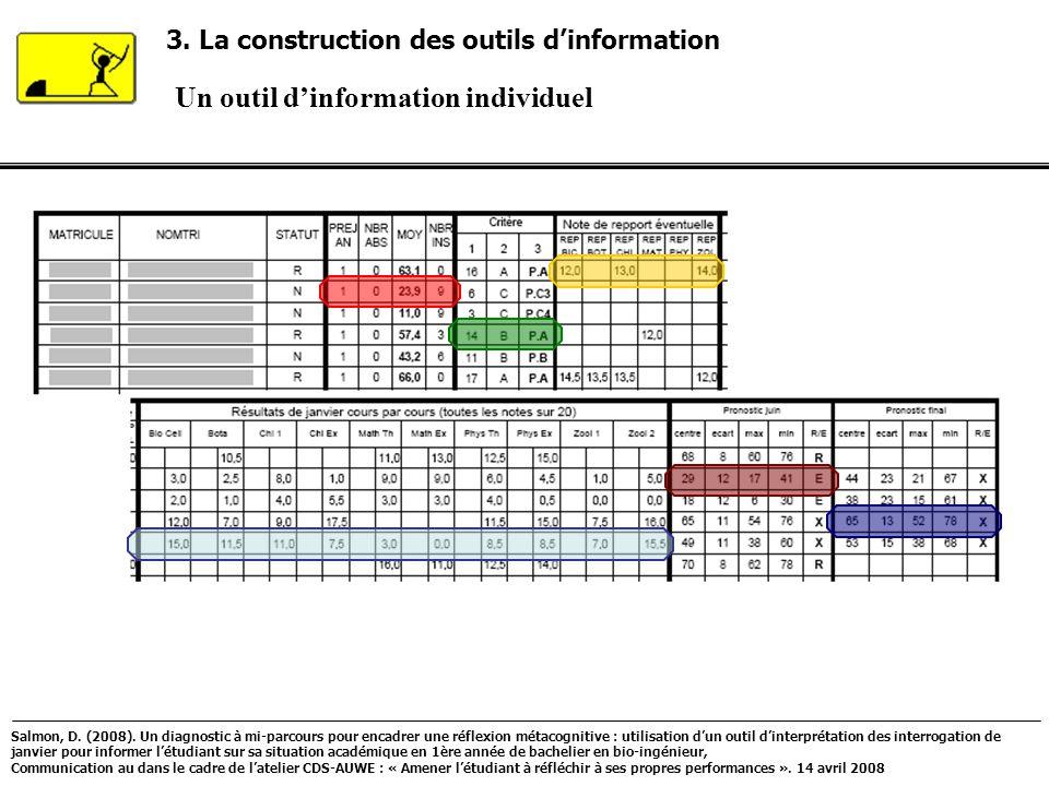 Un outil dinformation individuel 3. La construction des outils dinformation Salmon, D. (2008). Un diagnostic à mi-parcours pour encadrer une réflexion