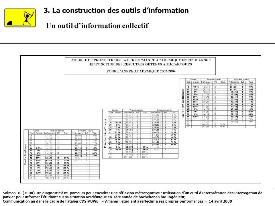 Un outil dinformation collectif 3. La construction des outils dinformation Salmon, D. (2008). Un diagnostic à mi-parcours pour encadrer une réflexion