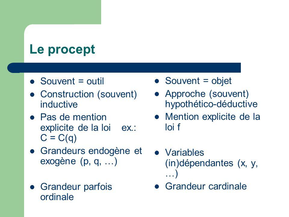 Le procept Souvent = outil Construction (souvent) inductive Pas de mention explicite de la loi ex.: C = C(q) Grandeurs endogène et exogène (p, q, …) Grandeur parfois ordinale Souvent = objet Approche (souvent) hypothético-déductive Mention explicite de la loi f Variables (in)dépendantes (x, y, …) Grandeur cardinale