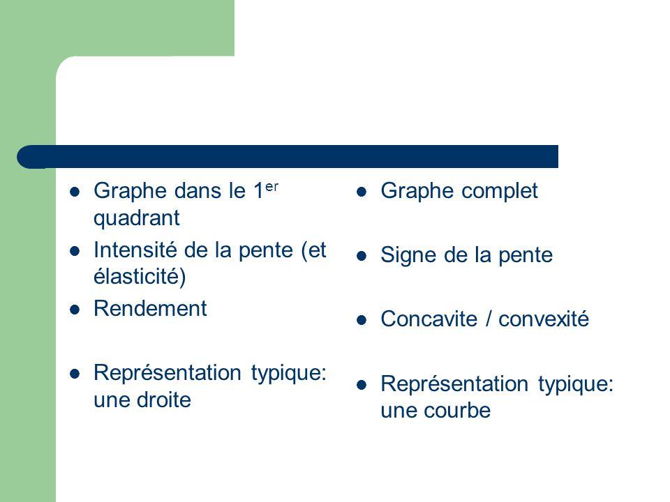 Graphe dans le 1 er quadrant Intensité de la pente (et élasticité) Rendement Représentation typique: une droite Graphe complet Signe de la pente Concavite / convexité Représentation typique: une courbe