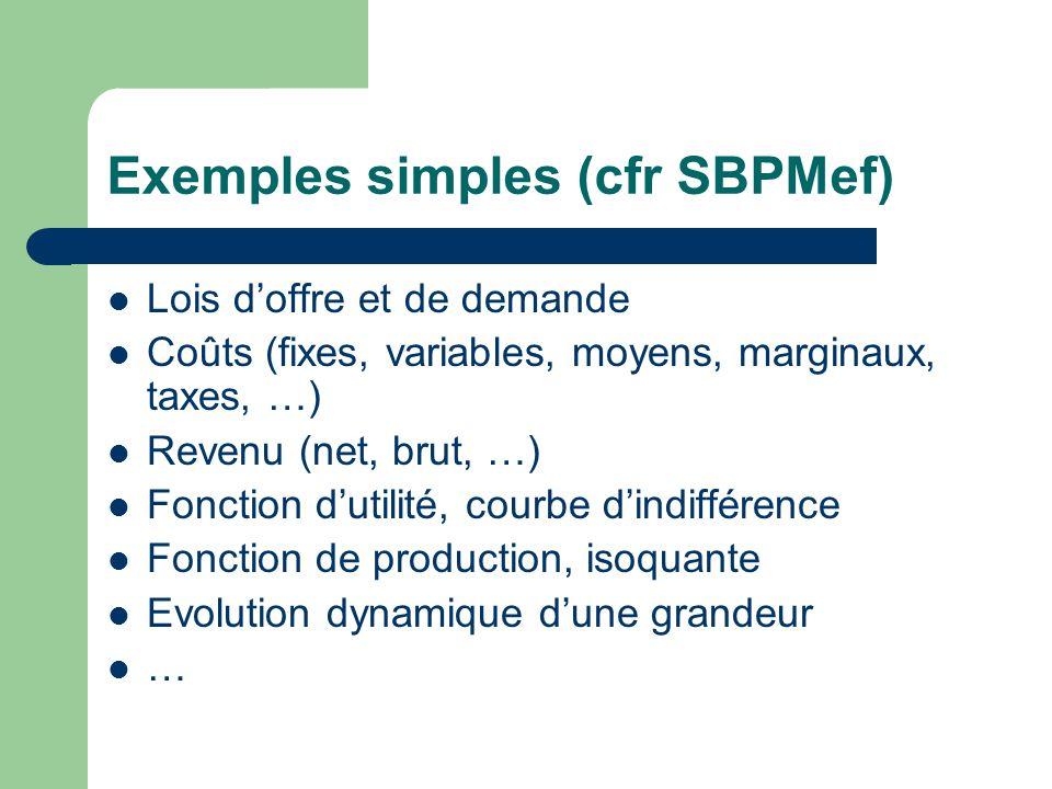 Exemples simples (cfr SBPMef) Lois doffre et de demande Coûts (fixes, variables, moyens, marginaux, taxes, …) Revenu (net, brut, …) Fonction dutilité, courbe dindifférence Fonction de production, isoquante Evolution dynamique dune grandeur …