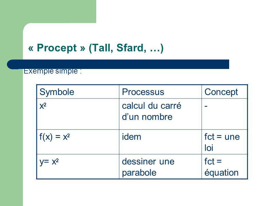 « Procept » (Tall, Sfard, …) Exemple simple : SymboleProcessusConcept x2x2 calcul du carré dun nombre - f(x) = x 2 idemfct = une loi y= x 2 dessiner une parabole fct = équation