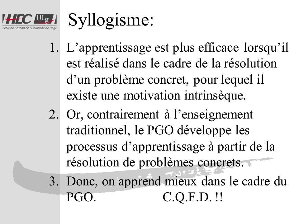 Syllogisme: 1.Lapprentissage est plus efficace lorsquil est réalisé dans le cadre de la résolution dun problème concret, pour lequel il existe une motivation intrinsèque.