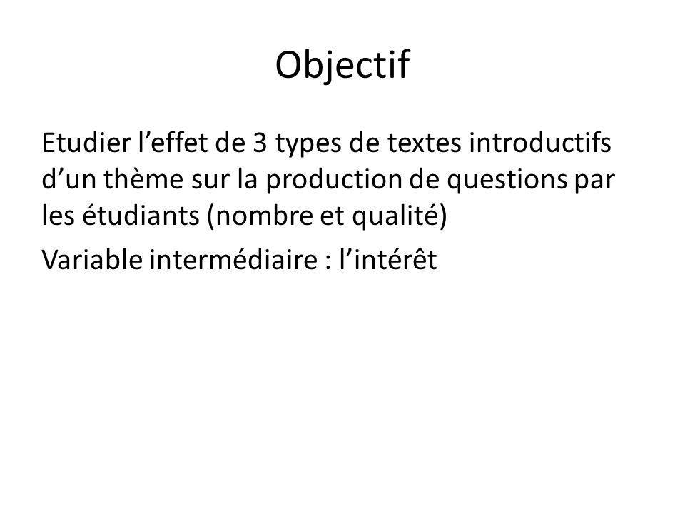 Objectif Etudier leffet de 3 types de textes introductifs dun thème sur la production de questions par les étudiants (nombre et qualité) Variable inte