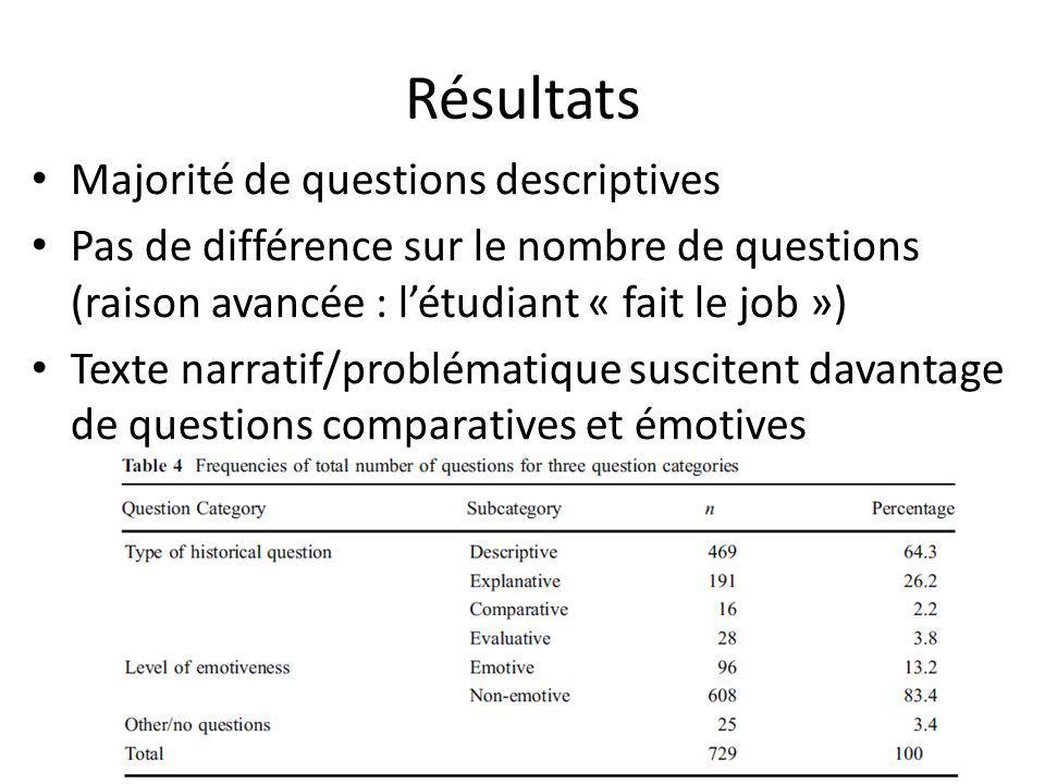 Résultats Majorité de questions descriptives Pas de différence sur le nombre de questions (raison avancée : létudiant « fait le job ») Texte narratif/