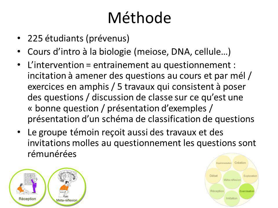 Méthode 225 étudiants (prévenus) Cours dintro à la biologie (meiose, DNA, cellule…) Lintervention = entrainement au questionnement : incitation à amen