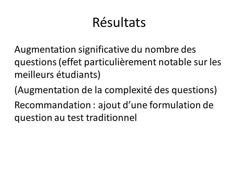 Résultats Augmentation significative du nombre des questions (effet particulièrement notable sur les meilleurs étudiants) (Augmentation de la complexi