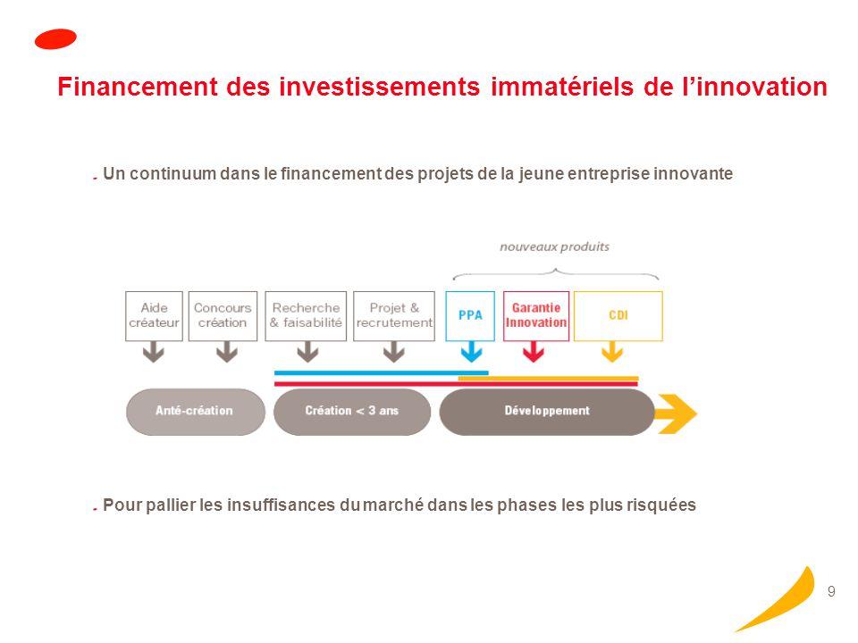 9 Financement des investissements immatériels de linnovation Pour pallier les insuffisances du marché dans les phases les plus risquées Un continuum dans le financement des projets de la jeune entreprise innovante