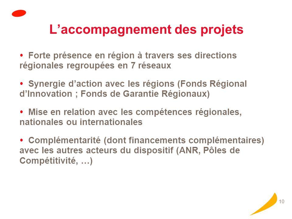 10 Laccompagnement des projets Forte présence en région à travers ses directions régionales regroupées en 7 réseaux Synergie daction avec les régions (Fonds Régional dInnovation ; Fonds de Garantie Régionaux) Mise en relation avec les compétences régionales, nationales ou internationales Complémentarité (dont financements complémentaires) avec les autres acteurs du dispositif (ANR, Pôles de Compétitivité, …)