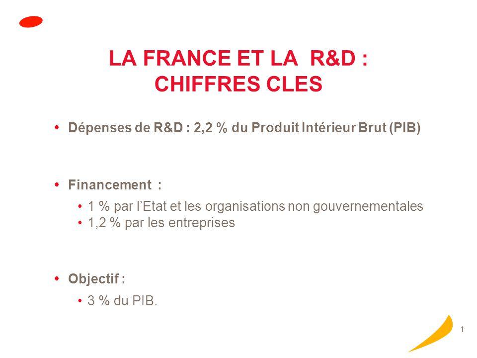 1 LA FRANCE ET LA R&D : CHIFFRES CLES Dépenses de R&D : 2,2 % du Produit Intérieur Brut (PIB) Financement : 1 % par lEtat et les organisations non gouvernementales 1,2 % par les entreprises Objectif : 3 % du PIB.