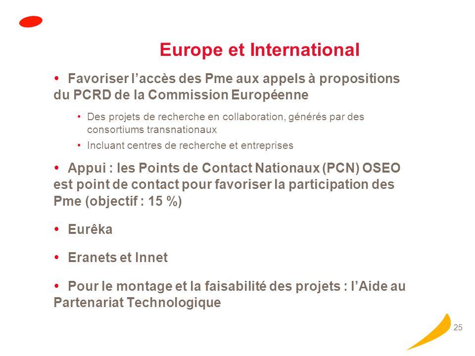 25 Europe et International Favoriser laccès des Pme aux appels à propositions du PCRD de la Commission Européenne Des projets de recherche en collaboration, générés par des consortiums transnationaux Incluant centres de recherche et entreprises Appui : les Points de Contact Nationaux (PCN) OSEO est point de contact pour favoriser la participation des Pme (objectif : 15 %) Eurêka Eranets et Innet Pour le montage et la faisabilité des projets : lAide au Partenariat Technologique