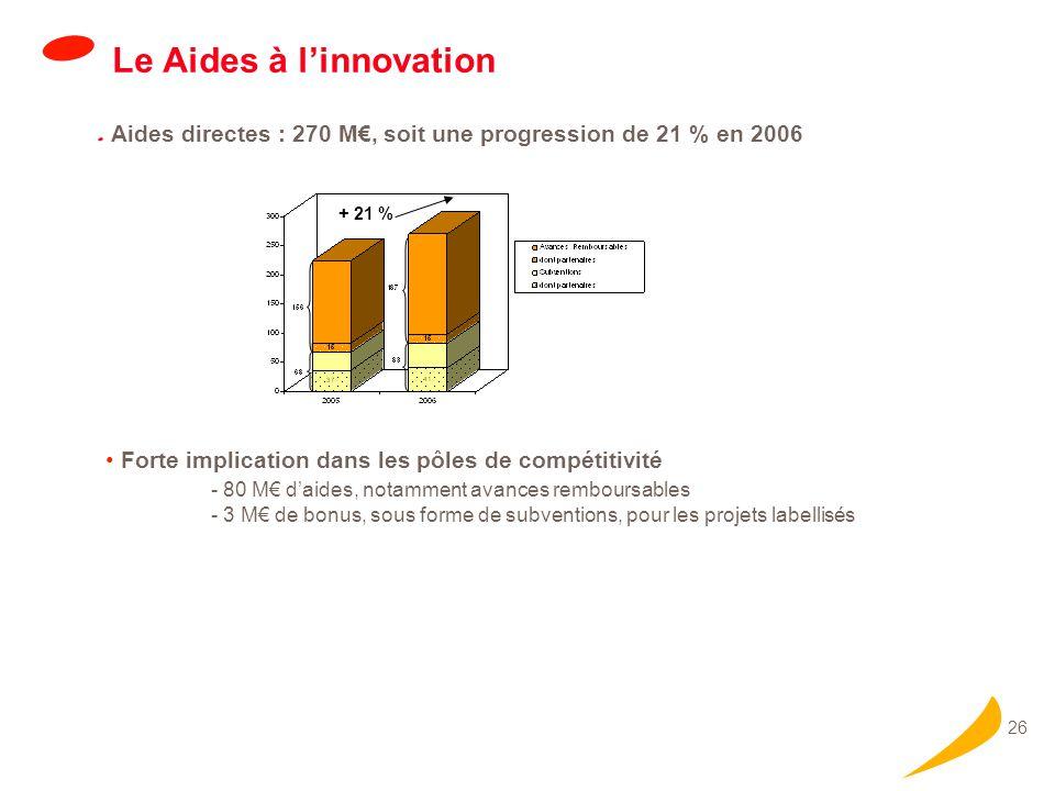 26 Le Aides à linnovation Aides directes : 270 M, soit une progression de 21 % en 2006 Forte implication dans les pôles de compétitivité - 80 M daides, notamment avances remboursables - 3 M de bonus, sous forme de subventions, pour les projets labellisés + 21 %