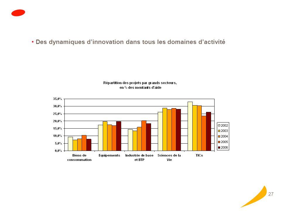 27 Des dynamiques dinnovation dans tous les domaines dactivité